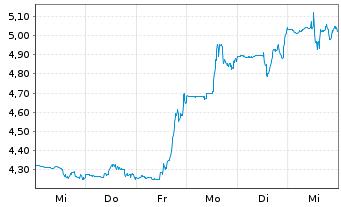 Chart Allakos Inc. - 1 Woche