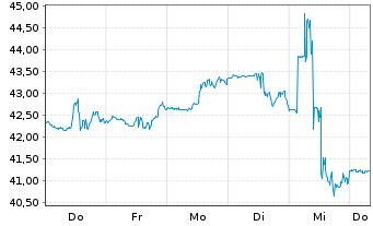Chart Allegheny Technologies Inc. - 1 Woche