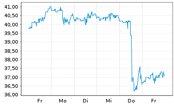 Chart Allison Transmission Hldg.Inc. - 1 Woche