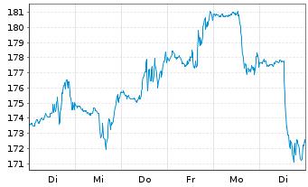 Chart Alnylam Pharmaceuticals Inc - 1 Woche
