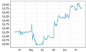 Chart Altimmune Inc. - 1 Woche
