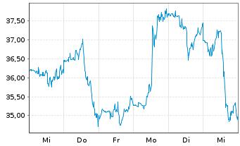 Chart Alteryx Inc. Cl.A - 1 Woche