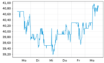 Chart Altra Industrial Motion Corp. - 1 Woche