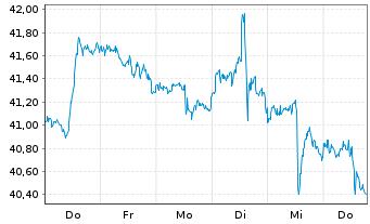 Chart Altria Group Inc. - 1 Woche