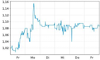 Chart Amarin Corp. PLC - 1 Woche