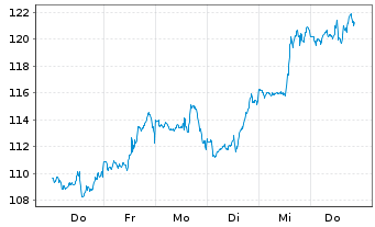 Chart Amazon.Com Inc. - 1 Woche