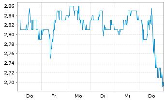 Chart AMBEV S.A. - 1 Woche