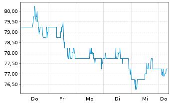 Chart Ameren Corp. - 1 Woche