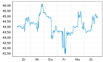 Chart Ameresco Inc. Cl.A  - 1 Woche