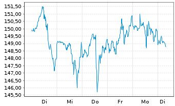 Chart American Express Co. - 1 Woche