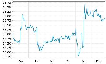 Chart American International Grp Inc - 1 Woche