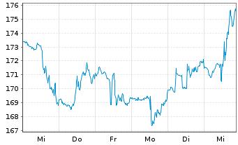 Chart AmerisourceBergen Corp. - 1 Woche