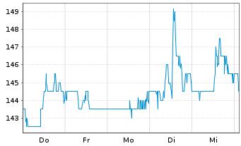 Chart Ametek Inc. - 1 Woche