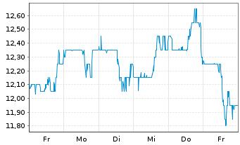 Chart Amicus Therapeutics Inc. - 1 Woche