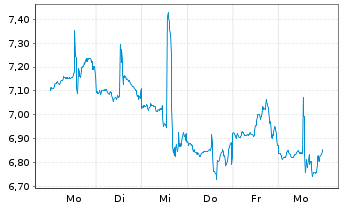 Chart Amtech Systems Inc. - 1 Woche