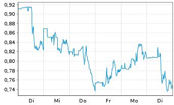 Chart Amyris Biotechnologies Inc. - 1 Woche