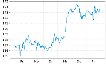 Chart Analog Devices Inc. - 1 Woche