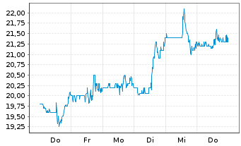 Chart Anaptysbio Inc. - 1 Woche