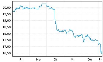 Chart Anglogold Ltd. ADR - 1 Woche