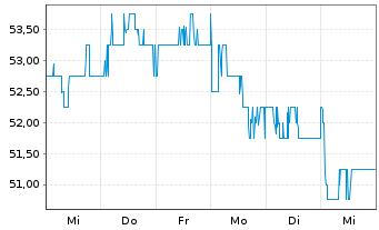 Chart Anheuser-Busch InBev N.V./S.A. - 1 Woche