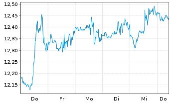 Chart Apollo Investment Corp. - 1 Woche