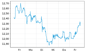 Chart Apollo Commercial Real Est.Fi. - 1 Woche