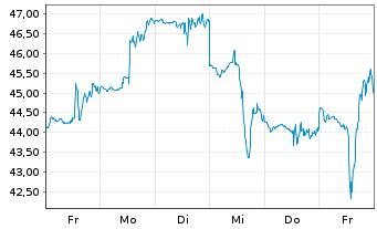 Chart Appian Corp. - 1 Woche