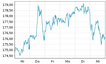 Chart Apple Inc. - 1 Woche