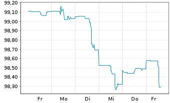 Chart Apple Inc. DL-Notes 2015(15/25) - 1 Woche