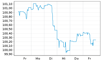 Chart Apple Inc. DL-Notes 2016(16/26) - 1 Woche
