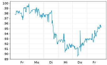 Chart AppFolio Inc. Class A - 1 Woche