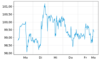 Chart Aptargroup Inc. - 1 Woche