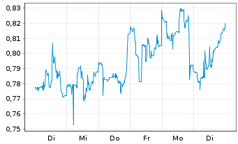 Chart Aqua Metals Inc. - 1 Woche