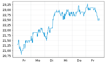 Chart ArcelorMittal S.A. NY reg. - 1 Woche