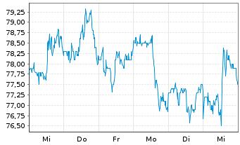 Chart Archer-Daniels-Midland Co. - 1 Woche
