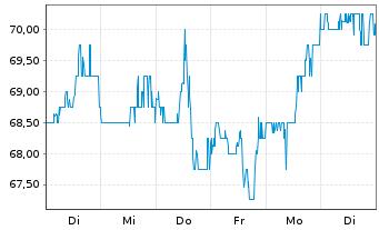 Chart Arcosa Inc. - 1 Woche