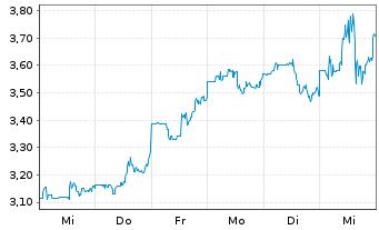 Chart Ardelyx Inc. - 1 Woche