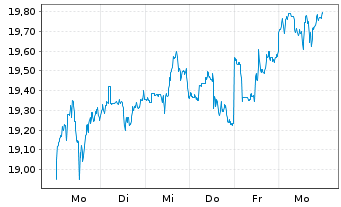 Chart Ares Capital Corp. - 1 Woche