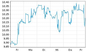 Chart Arlo Technologies Inc. - 1 Woche
