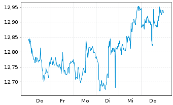 Chart Arrow Dow Jones Global Yld ETF - 1 Woche