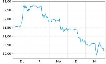 Chart Arrowhead Pharmaceuticals Inc. - 1 Woche
