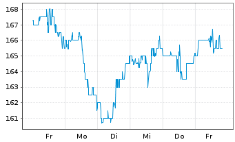 Chart Assurant Inc. - 1 Woche