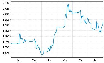 Chart Atara Biotherapeutics Inc. - 1 Woche
