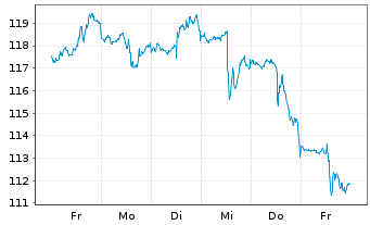 Chart Atmos Energy Corp. - 1 Woche
