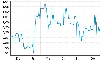 Chart Atossa Therapeutics Inc. - 1 Woche