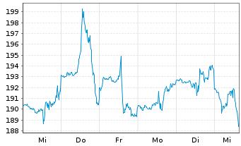 Chart Autodesk Inc. - 1 Woche