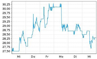 Chart Autohome Inc. - 1 Woche
