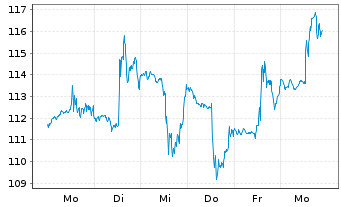 Chart Autonation Inc. - 1 Woche