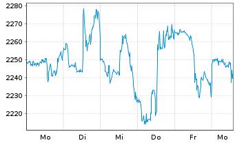 Chart Autozone Inc. - 1 Woche