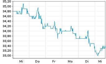 Chart Avangrid Inc. - 1 Woche